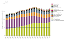 Energy consumption in transport