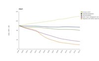 Trend in consumer prices for different types of electric and electronic goods