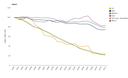 Trend in emissions of air pollutants from transport