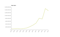 Trend of intra-EU-27 trade (export) of solar cells