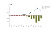 Trend of trade of solar cells between the EU27 and extra-EU countries