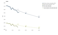 Trends and projections of EU's primary and final energy consumption