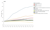 Trends in absolute expenditure in household consumption categories per capita