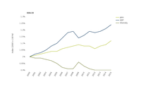 Trends in passenger transport demand and gross domestic product