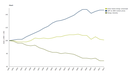 Trends in energy intensity, gross domestic product and gross inland energy consumption