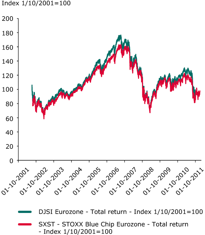 https://www.eea.europa.eu/data-and-maps/figures/2018sustainable-companies2019-stockmarket-performance-compared/scp032_indicator_24.3_2012.eps/image_large