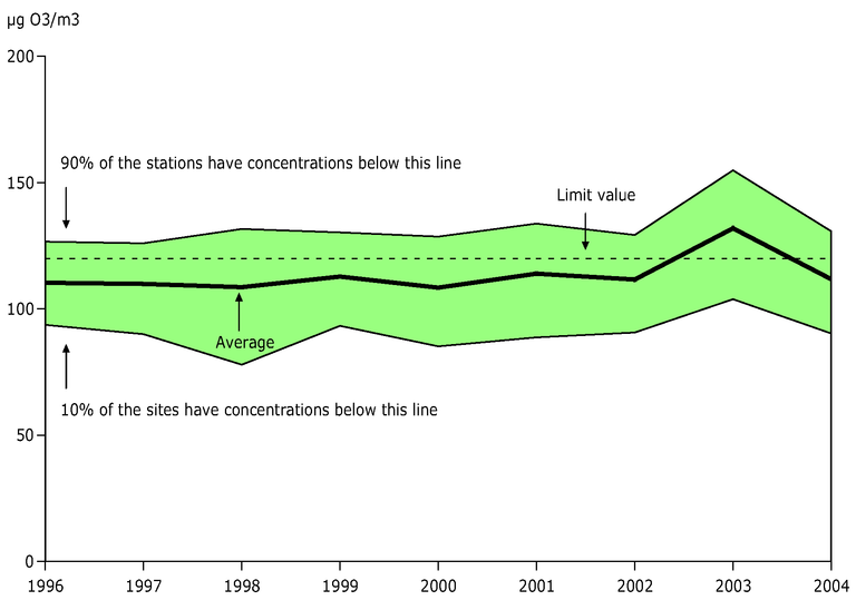 https://www.eea.europa.eu/data-and-maps/figures/26th-highest-maximum-daily-8-hour-mean-ozone-concentration-observed-at-urban-background-stations-eea-member-countries-1996-2004/csi004-fig07-ver8.eps/image_large