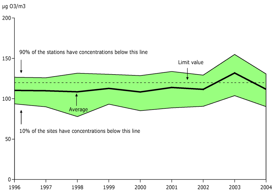 26th highest maximum daily 8-hour mean ozone concentration observed at urban background stations, EEA member countries, 1996-2004