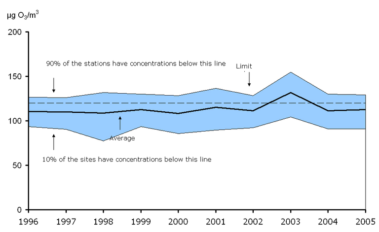 http://www.eea.europa.eu/data-and-maps/figures/26th-highest-maximum-daily-8-hour-mean-ozone-concentration-observed-at-urban-background-stations-eea-member-countries-1996-2005/csi-004_fig7_feb2008.jpg/image_large