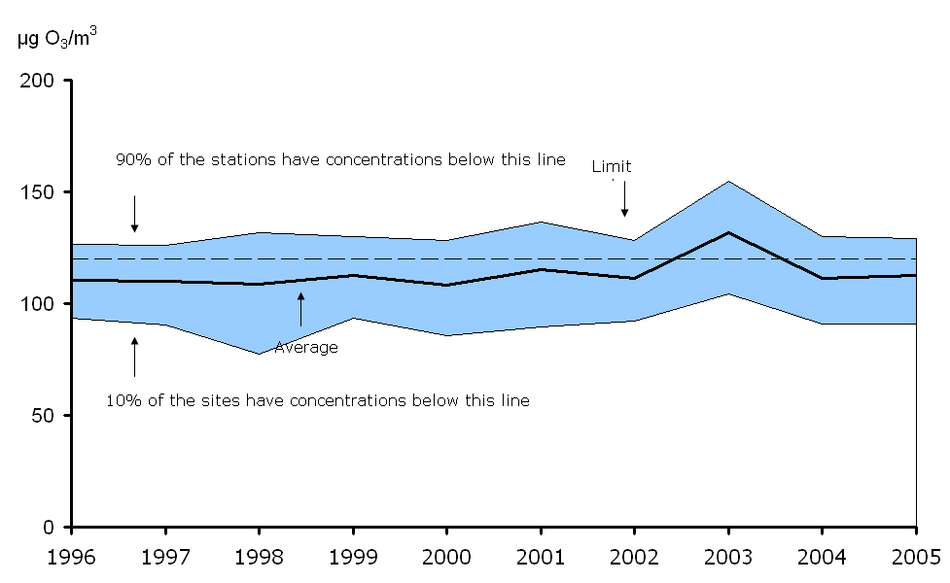 26th highest maximum daily 8-hour mean ozone concentration observed at urban background stations, EEA member countries, 1996-2005