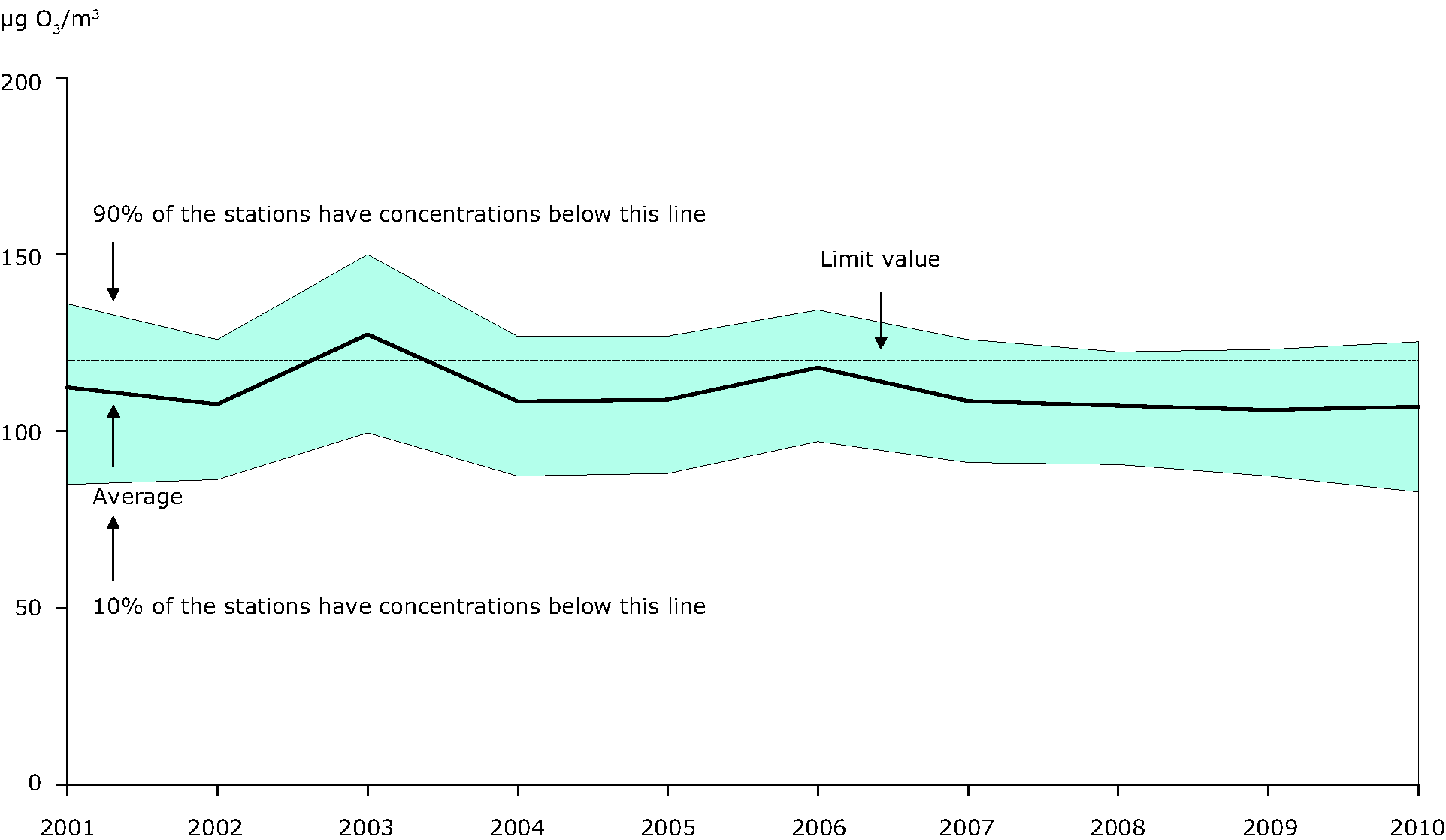 26th highest maximum daily 8-hour mean ozone concentration observed at urban background stations, 2001-2010 (EU-27)