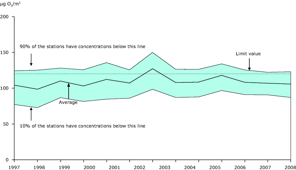 26th highest maximum daily 8-hour mean ozone concentration observed at urban background stations, 1997-2009 (EU-27)