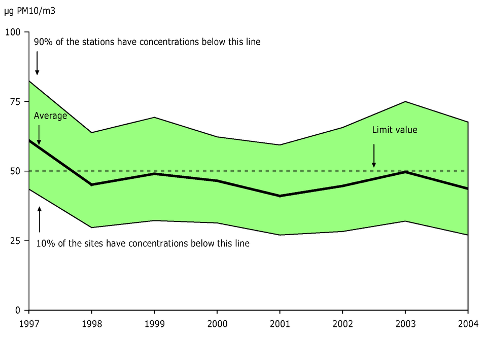 36th highest 24-hour mean PM10 concentration observed at urban background stations, EEA member countries, 1997-2004