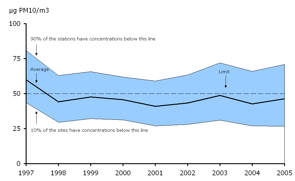 36th highest 24-hour mean PM10 concentration observed at urban background stations, EEA member countries, 1997-2005