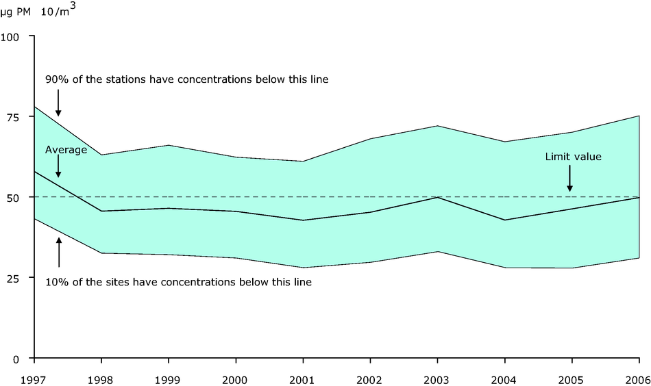 36th highest 24-hour PM10 concentration averaged through available urban background stations, EEA member countries, 1997-2006