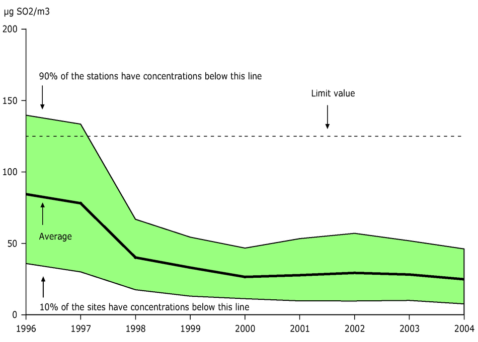 4th highest 24-hour mean SO2 concentration observed at urban stations, EEA member countries, 1996-2004