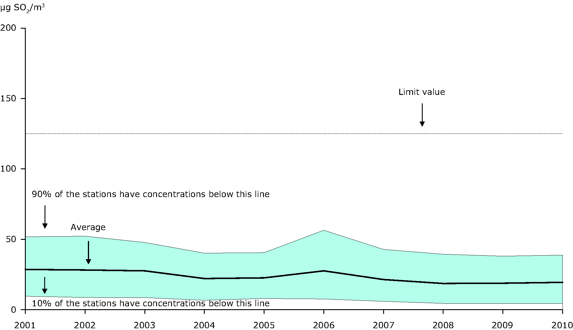 4th highest 24-hour mean SO2 concentration observed at urban stations, 2001-2010 (EU-27)