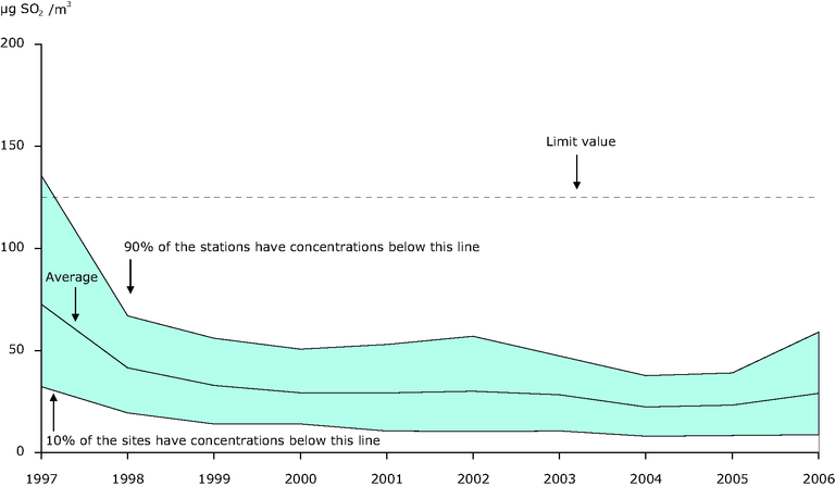 https://www.eea.europa.eu/data-and-maps/figures/4th-highest-24-hour-so2-concentration-averaged-through-available-urban-background-stations-eea-member-countries-1997-2006/csi-004_assessmentv4_figure9.eps/image_large