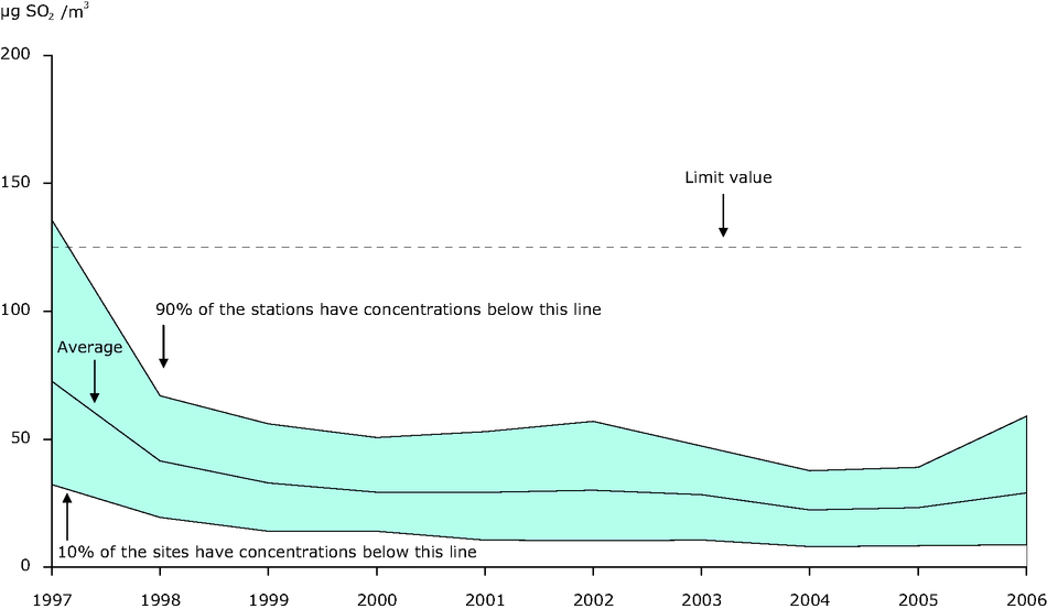 4th highest 24-hour SO2 concentration averaged through available urban background stations, EEA member countries, 1997-2006
