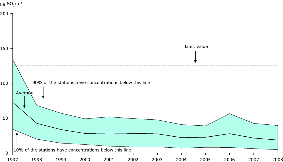 4th highest 24-hour mean SO2 concentration observed at (sub)urban stations, EEA member countries, 1997-2008