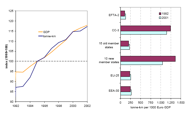 https://www.eea.europa.eu/data-and-maps/figures/a-freight-transport-demand-and/Figure1/image_large