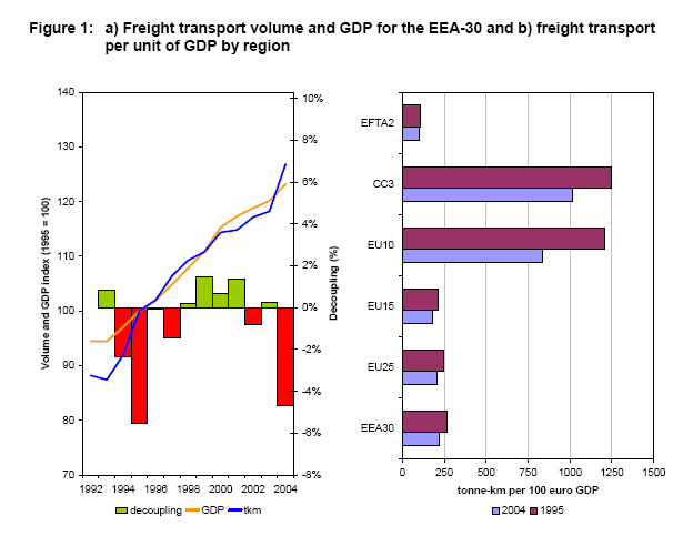 http://www.eea.europa.eu/data-and-maps/figures/a-freight-transport-volume-and-1/Figure1/image_large