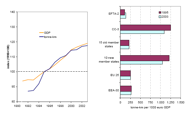 http://www.eea.europa.eu/data-and-maps/figures/a-freight-transport-volume-and/Figure1/image_large