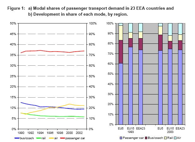 https://www.eea.europa.eu/data-and-maps/figures/a-modal-shares-of-passenger-2/Figure2/image_large