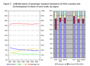 a) Modal shares of passenger transport demand in 23 EEA countries and b) Development in share of each mode, by region.