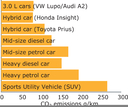 A more efficient vehicle fleet is technically possible, but incentives are only used in a few countries