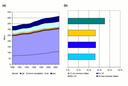 (a) Total energy consumption in transport (EEA-30), 1990-2003 (Mtoe) and (b) growth in transport energy consumption by region between 1990-2003