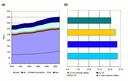 (a) Total energy consumption in transport (EEA-30), 1990-2001 (Mtoe) and (b) growth in transport energy consumption by region between 1990-2001