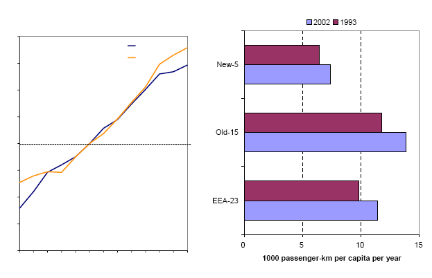 http://www.eea.europa.eu/data-and-maps/figures/a-trends-in-passenger-transport-1/Figure1/image_large