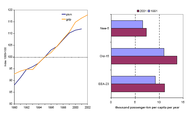 http://www.eea.europa.eu/data-and-maps/figures/a-trends-in-passenger-transport/Figure1/image_large