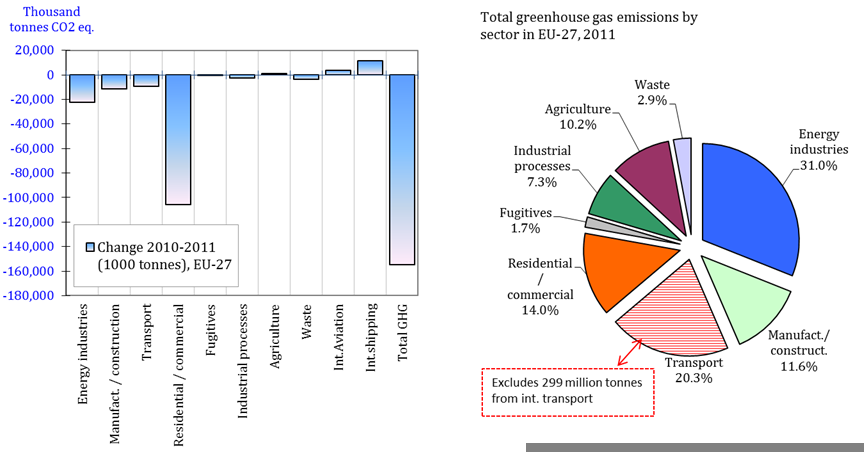 Absolute change of GHG emissions by sector in the EU-27, 2010-2011 and total GHG emissions by sector in the EU-27, 2011