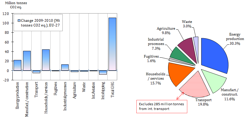 Absolute change of GHG emissions by sector in the EU-27, 2009 - 2010 and total GHG emissions by sector in the EU-27, 2010