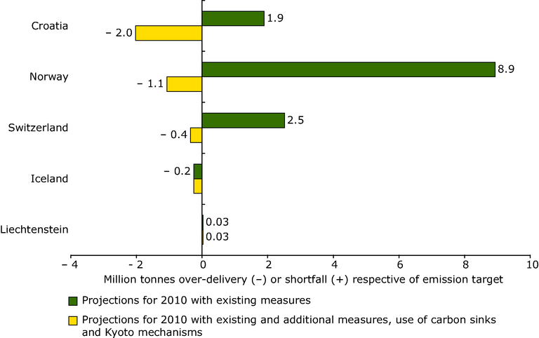 https://www.eea.europa.eu/data-and-maps/figures/absolute-gaps-over-delivery-or-shortfall-between-greenhouse-gas-projections-and-2010-targets-for-eu-candidate-countries-and-other-eea-member-countries/figure-6-3.eps/image_large