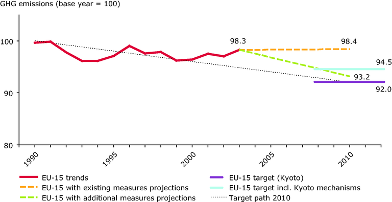http://www.eea.europa.eu/data-and-maps/figures/actual-and-projected-eu-15-greenhouse-gas-emissions-compared-with-kyoto-target-for-2008-12-1/csi-11-figure-2-new_id1148.eps/image_large