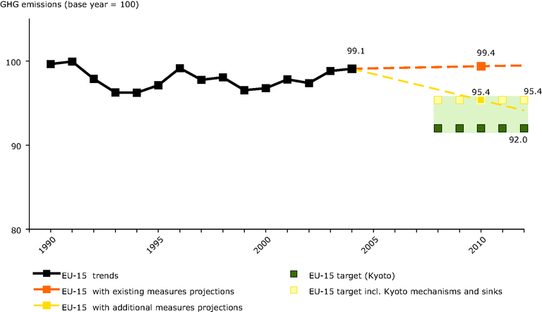 http://www.eea.europa.eu/data-and-maps/figures/actual-and-projected-eu-15-greenhouse-gas-emissions-compared-with-kyoto-target-for-2008-12-2/figure-4-01-ghg-trends-and-projections.eps/image_large