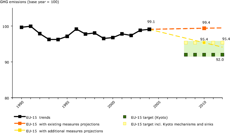 Actual and projected EU-15 greenhouse gas emissions compared with Kyoto target for 2008-12