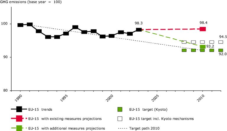 http://www.eea.europa.eu/data-and-maps/figures/actual-and-projected-eu-15-greenhouse-gas-emissions-compared-with-kyoto-target-for-2008-2012-including-kyoto-mechanisms/figure-4-1.eps/image_large