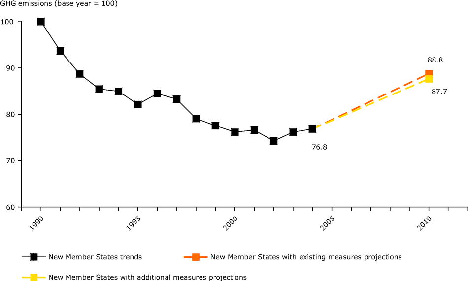 Actual and projected greenhouse gas emissions aggregated for eight new Member States