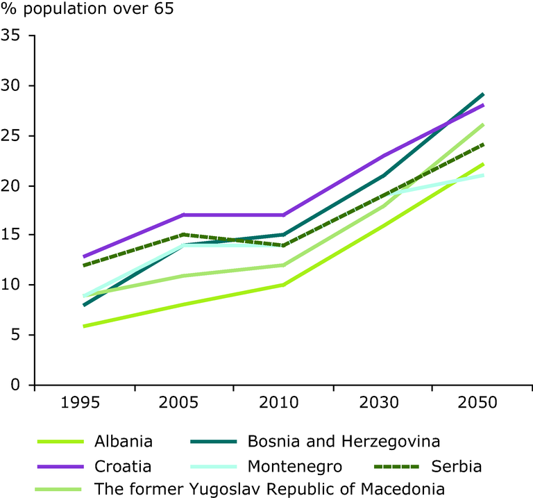 http://www.eea.europa.eu/data-and-maps/figures/ageing-population-in-the-western/ageing-population-eps/image_large