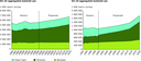 Aggregated material use, historic and projected, in EU-15 and EU-10