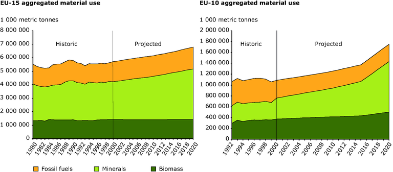 https://www.eea.europa.eu/data-and-maps/figures/aggregated-material-use-historic-and-projected-to-2020/fig-3-8-aggregated-material-use.eps/image_large