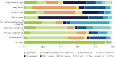 Air pollutant and GHG emissions as a percentage of total EEA-33 pollutant emissions in 2016, by industry sector