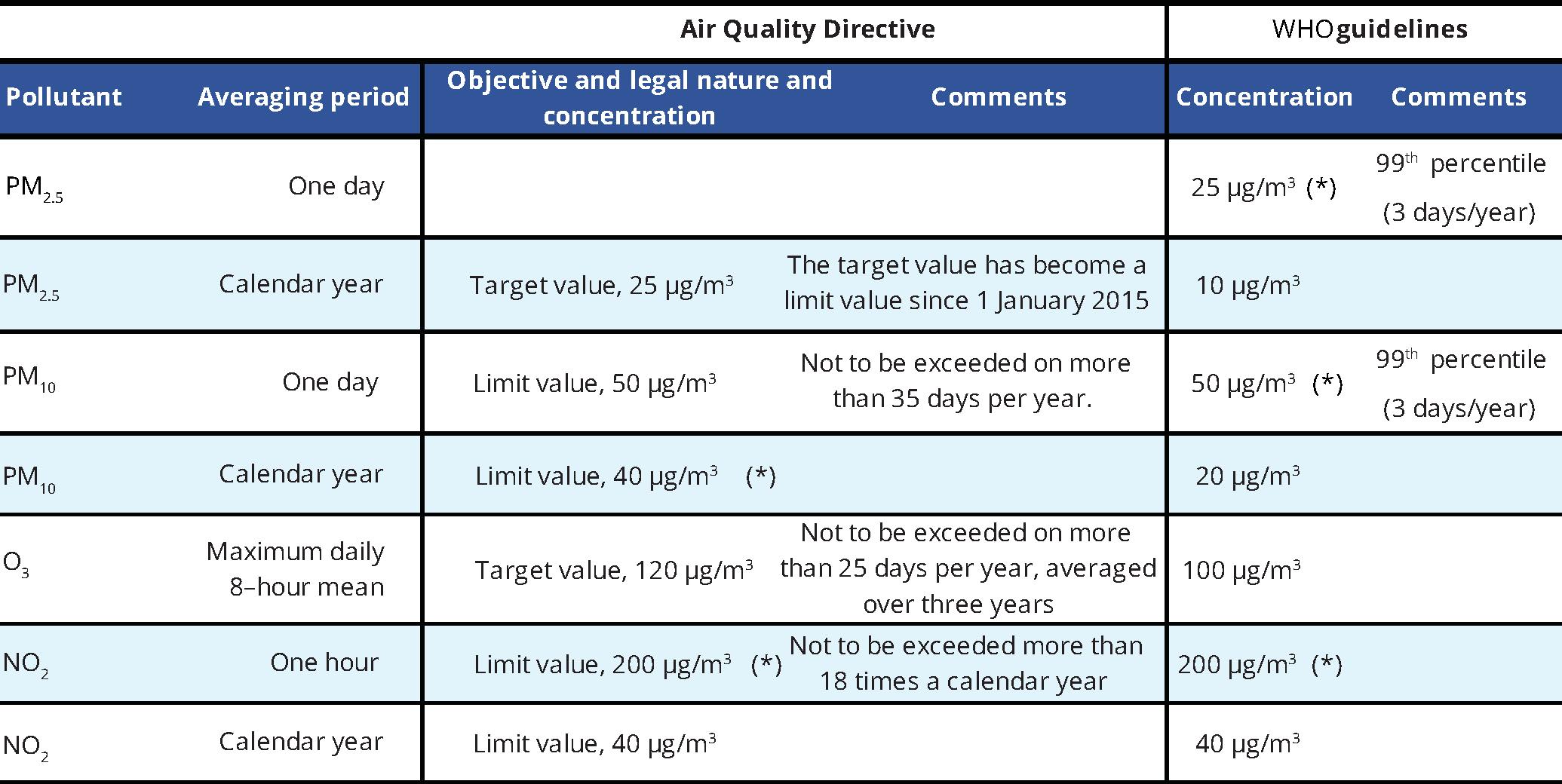 Outdoor Air Quality In Urban Areas European Environment