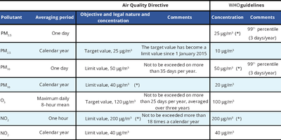 Air quality standards under the Air Quality Directive, and WHO air quality guidelines
