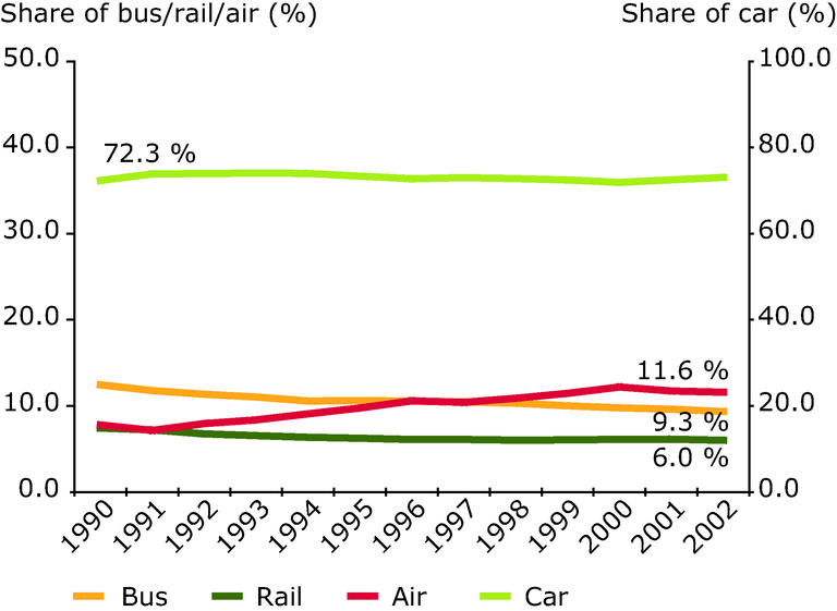 http://www.eea.europa.eu/data-and-maps/figures/air-transport-takes-off/figure-6-1-term-2005.eps/image_large