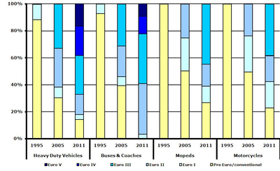 Estimated share of pre Euro/conventional and Euro I-V heavy-duty vehicles, buses and coaches and conventional and Euro 1-3 mopeds and motorcycles in 30 EEA member countries, 1995, 2005 and 2011